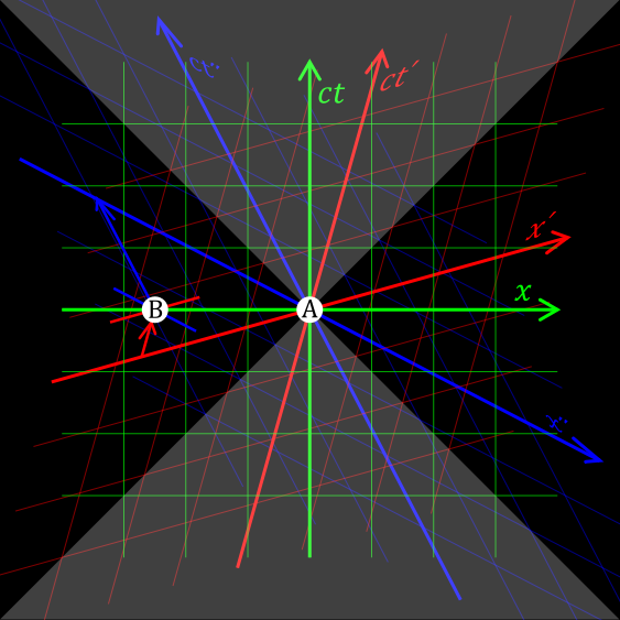 563px-Relativity_of_Simultaneity.svg