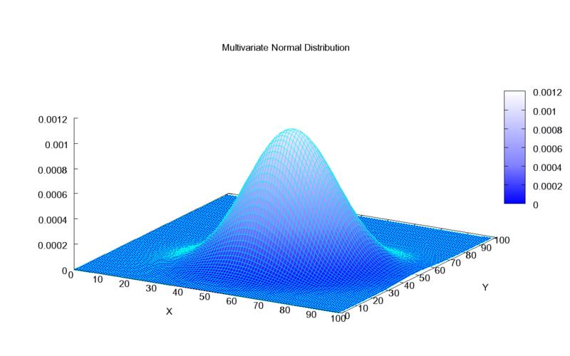800px-Multivariate_Gaussian