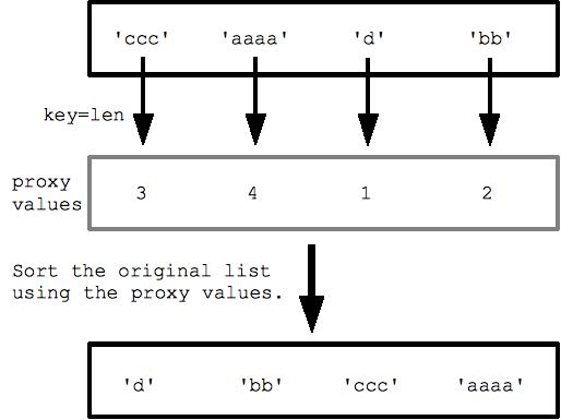 sorted-key
