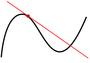 300px-Tangent_to_a_curve.svg