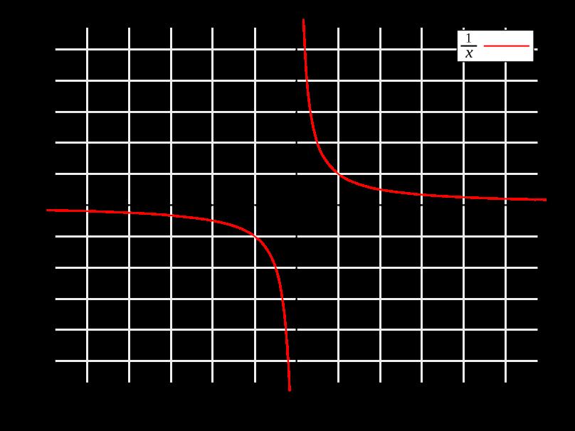 1600px-Hyperbola_one_over_x.svg